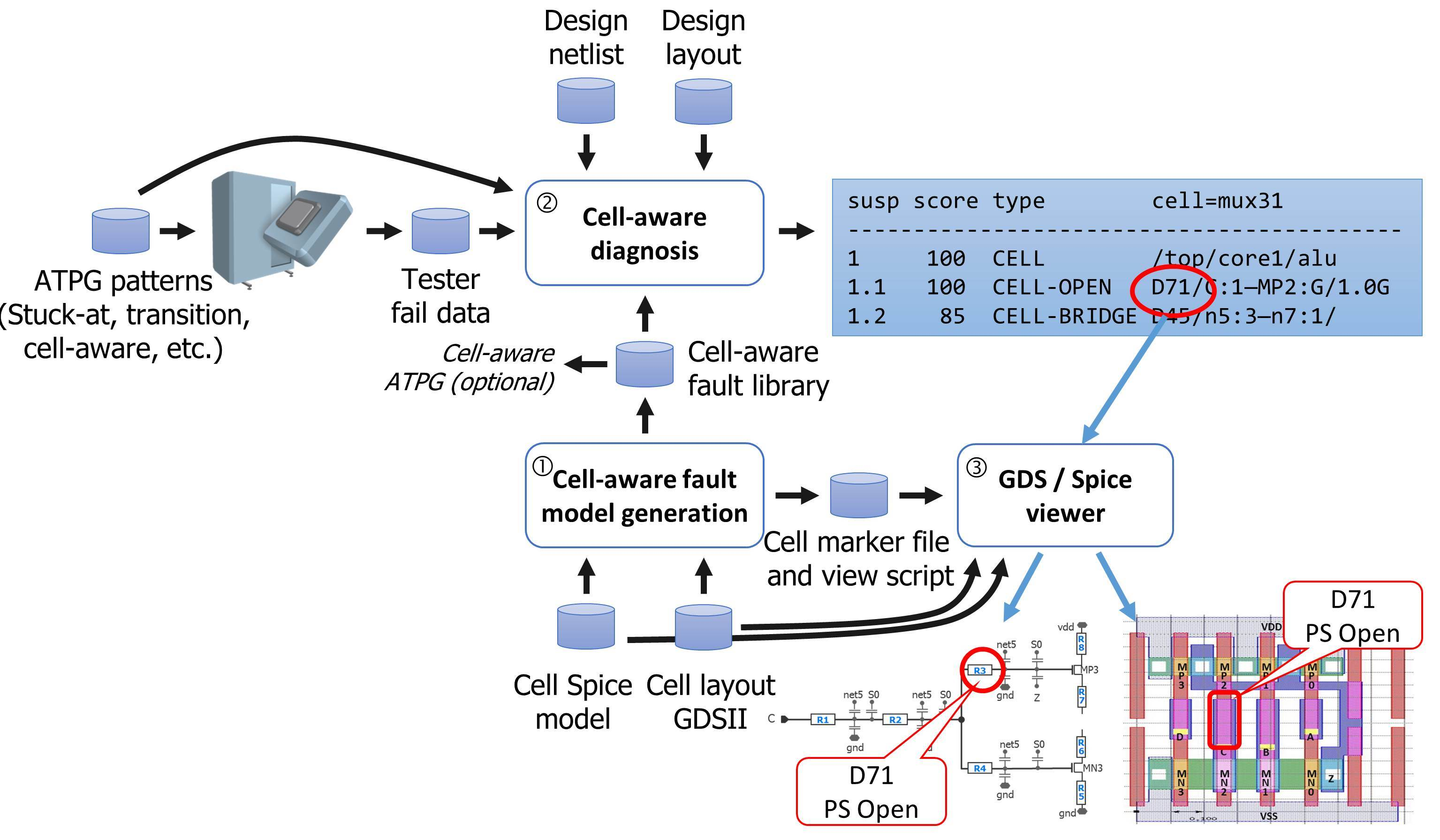 Boost FinFET Yield with Cell-aware Scan Diagnosis « Tessent