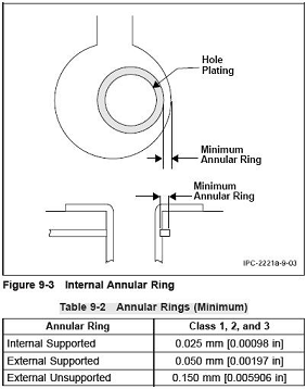 IPC-2221 Minimum Annular Ring