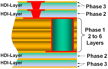 Figure 3 - Sequential Lamination