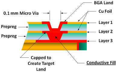 Figure 6 – Stacked Micro-via Conductive Fill