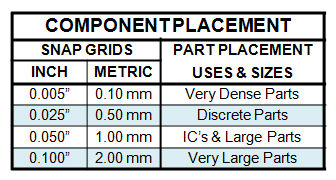 Table 3 - Component Placement
