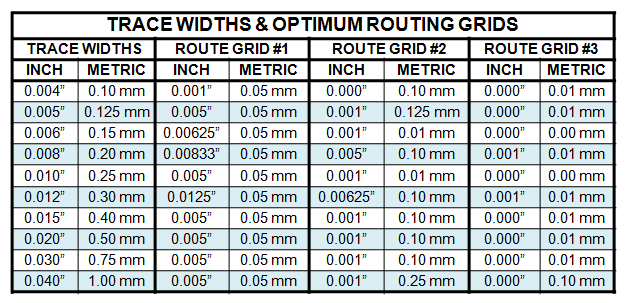 Table 4 - Trace Widths & Optimum Routing Grids