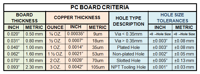 Table 5 - PC Board Criteria