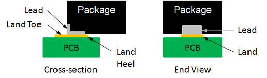 Figure 4 - Flat No-lead Edge Terminal Type