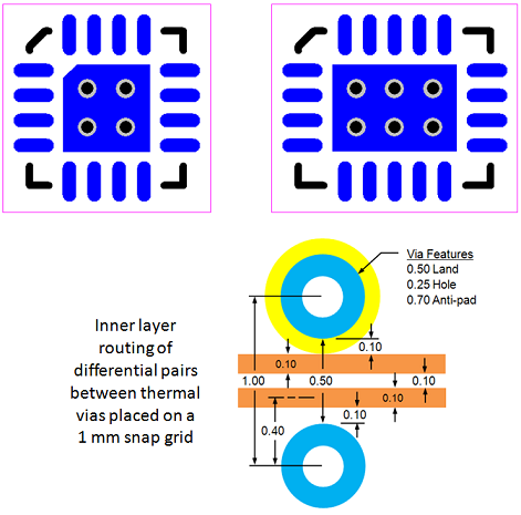 Figure 8 - QFN Thermal Pad Via Stitching