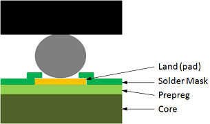 Figure 1 - Solder Mask Defined BGA Land