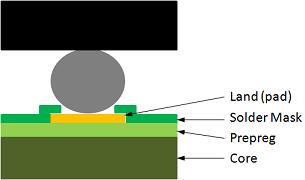 Figure 1 - Solder Mask Defined BGA Land