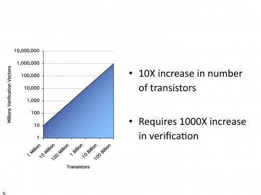 Figure 5: Verification Effort Trends
