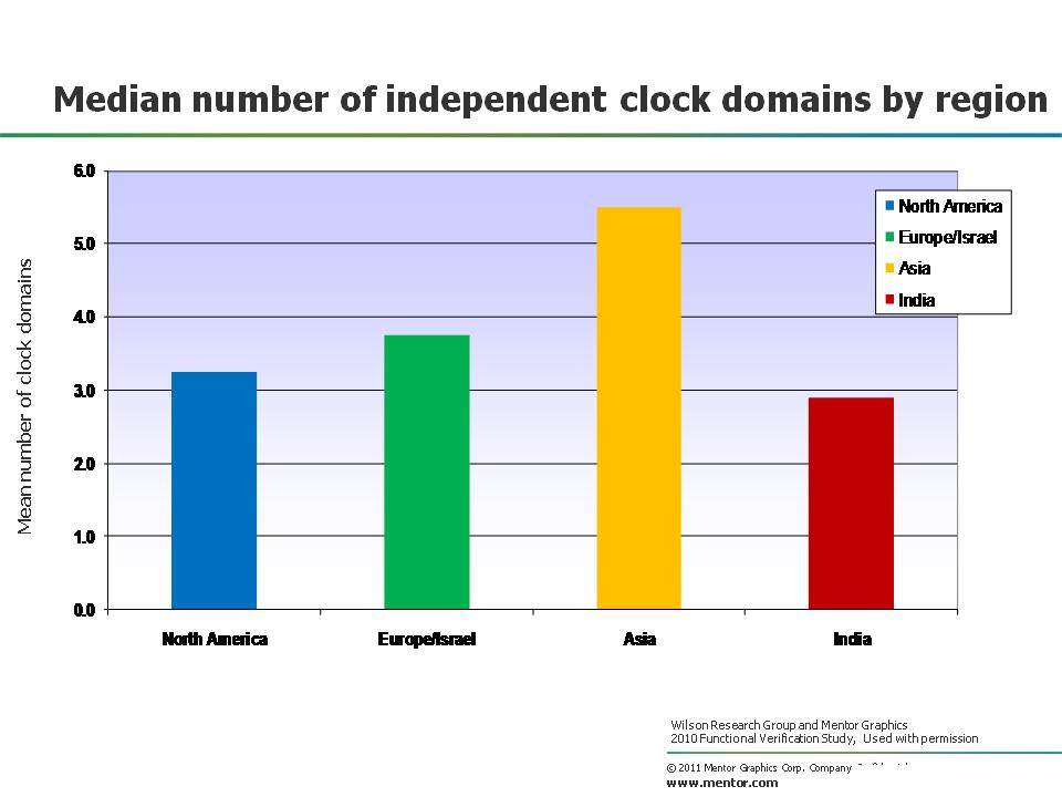 clock domain region