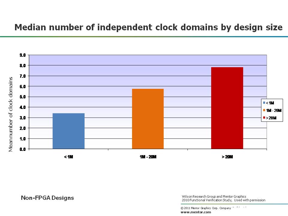 clock domain design size