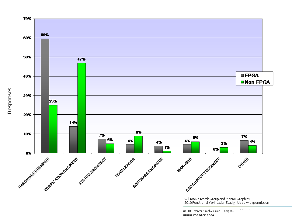 2010 Wilson Research Group Functional Verification Study - Survey participants by job title