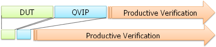 EZ-VIP_Productivity