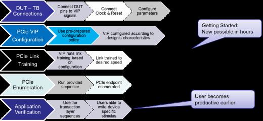 PCIe « Verification Horizons BLOG