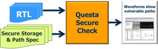 Questa Secure Check block diagram