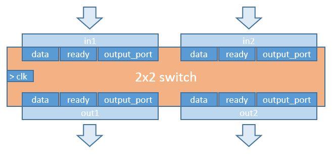 2x2 Switch