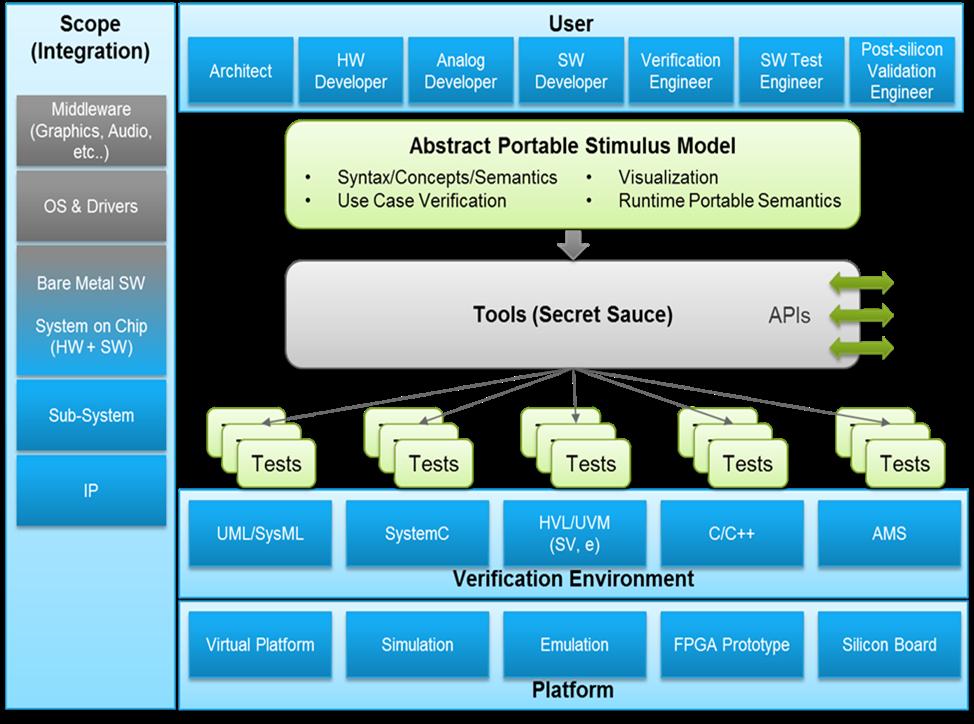 Portable Stimulus: Standard vs. Tool vs. Language « Verification ...