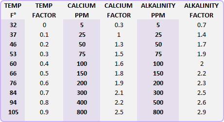 What is the saturation index and how do i calculate it - Swimming pool water testing calculator ...