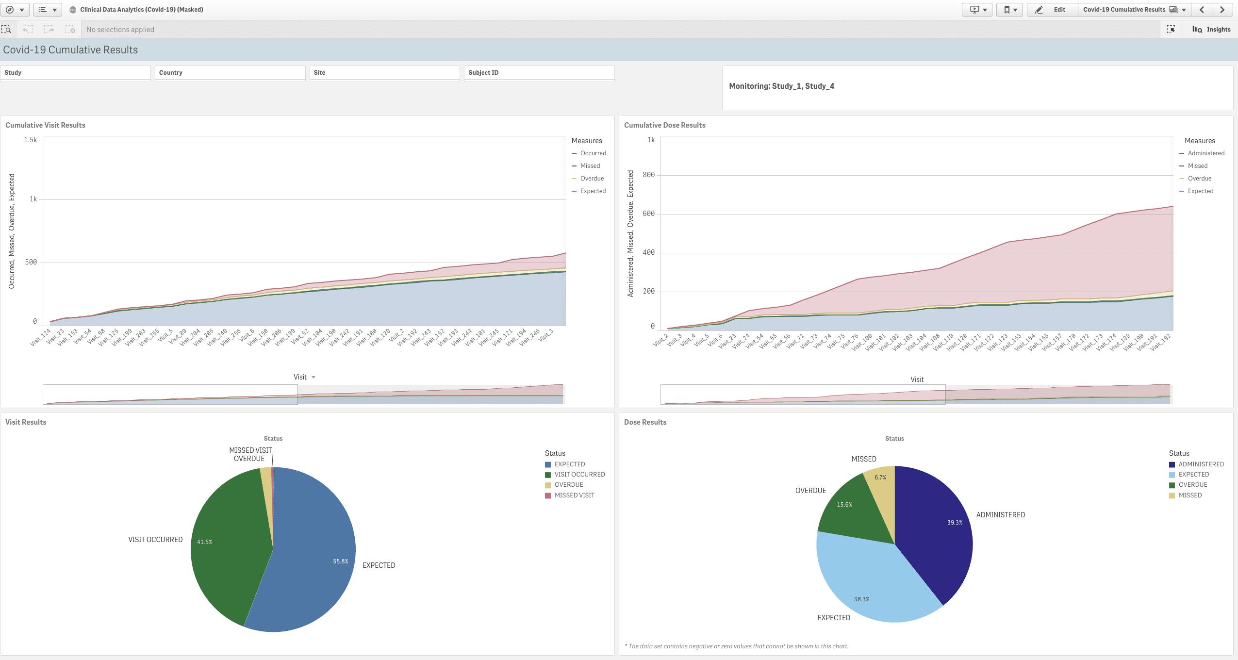 COVID-19 Cumulative Results
