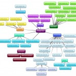 Search Terms Mind Map from Bubbl.us