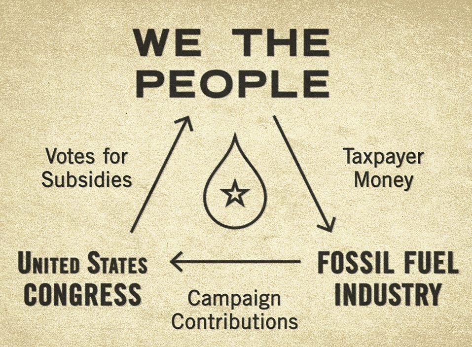 Fossil fuel subsidies diagram