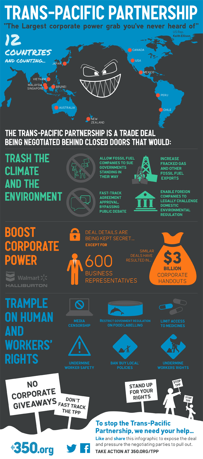 Say No To Corporate Power Grabs Reject The Trans Pacific