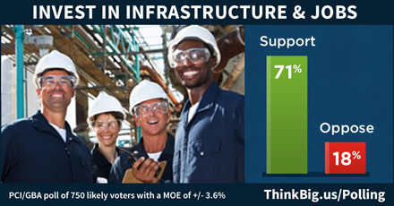 Invest in Infrastructure and Jobs