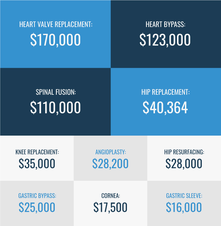 This is an infographic about the cost of some surgeries
