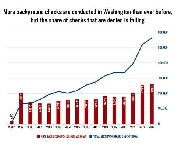 Background Checks by Year in Washington State