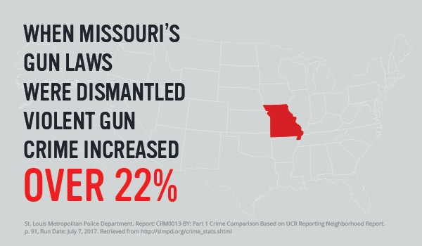 When Missouri's Gun Laws Were Dismantled, Violent Gun Crime Increased by 22%