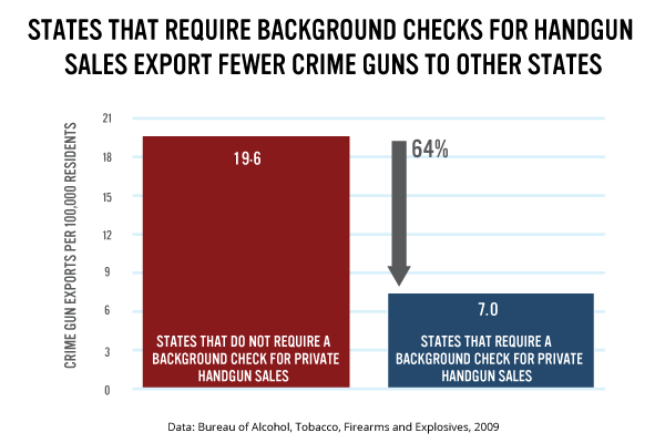 Crime guns trafficked to other states