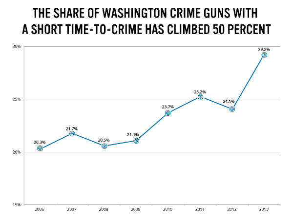 Share of WA Crime Guns w Short Time to Crime