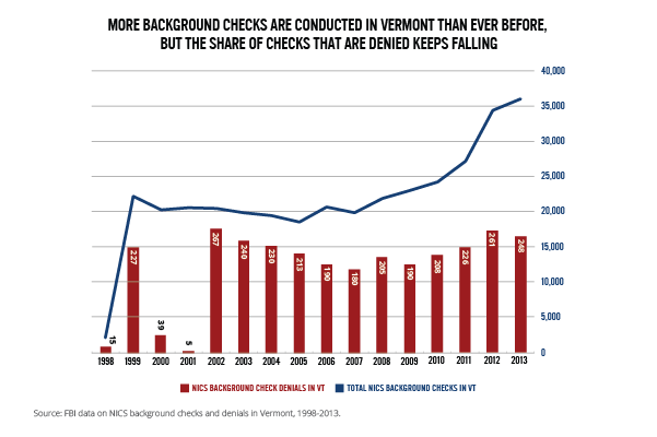 Vermont Gun Background Check Denials