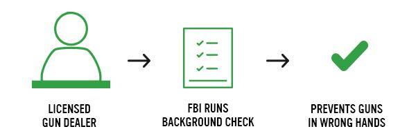 Background checks take place when gun sales occur at licensed gun dealers