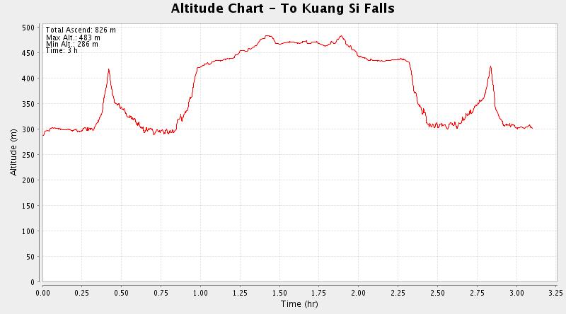 Altitude plot of Kuangsi Falls adventure