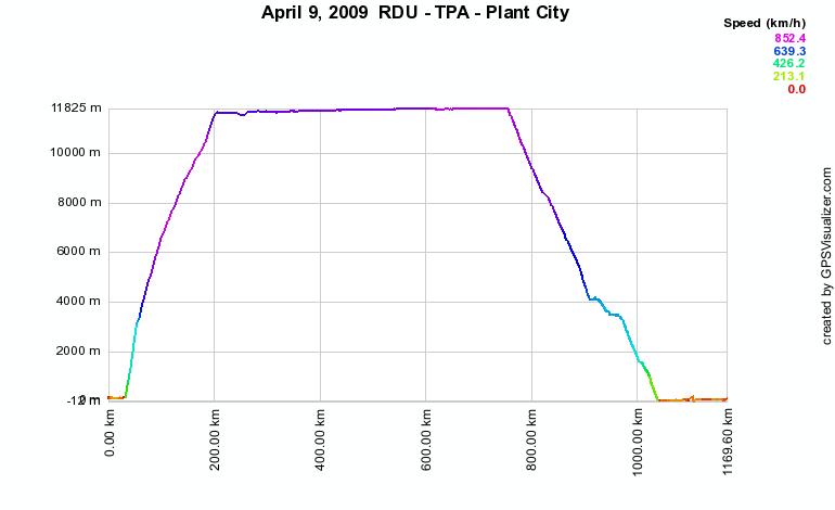 Altitude plot of flight