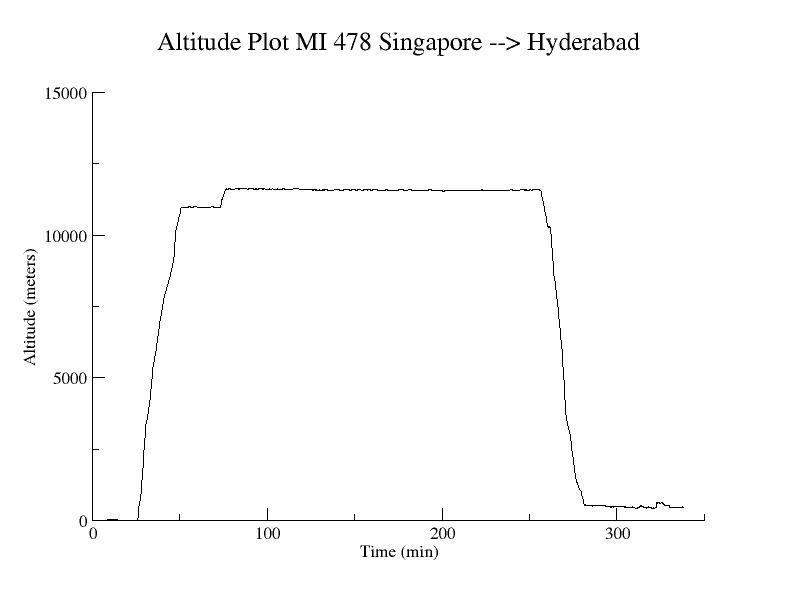 Altitude plot MI 478