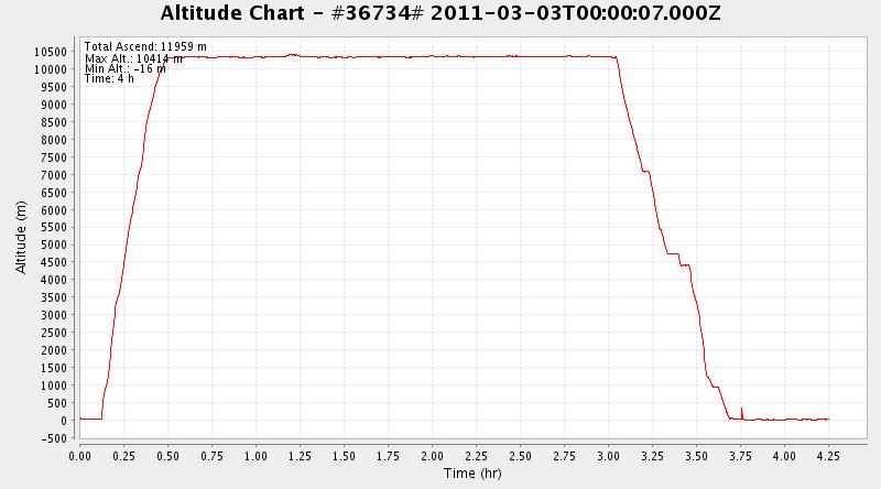 Altitude graph time