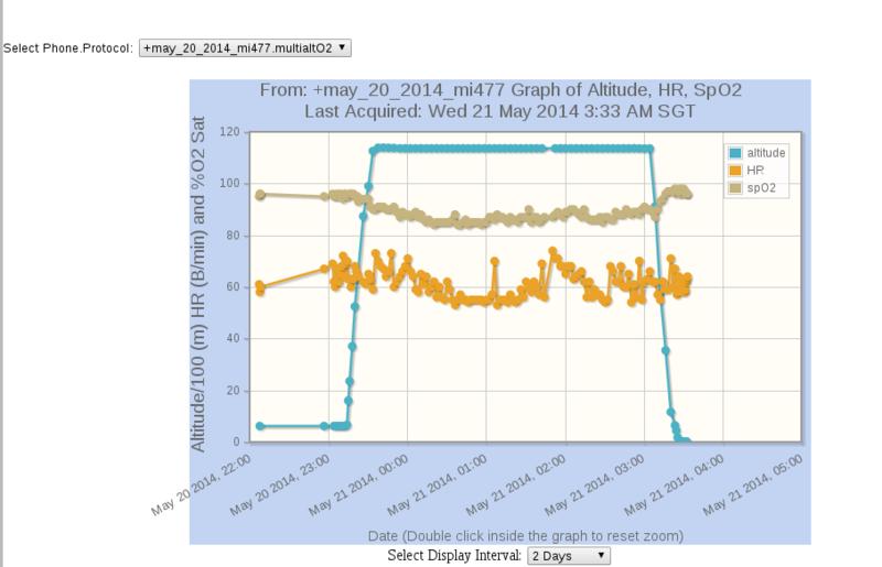 may 20 MI 477 Altitude Oximeter Graph