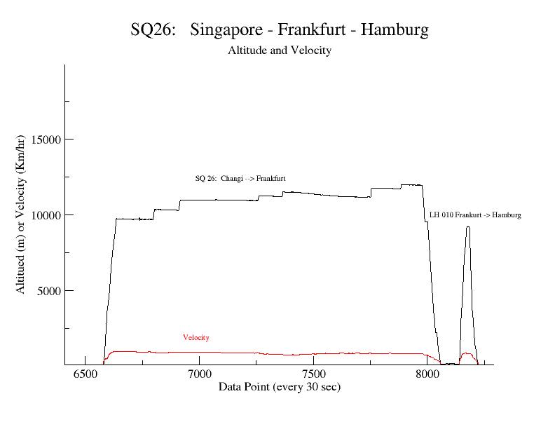 altitude and velocity plot