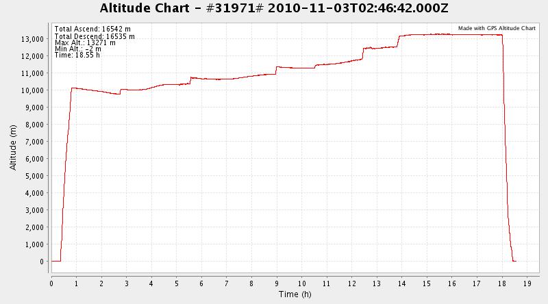 SQ 21 altitude plot:  EWR --> SIN