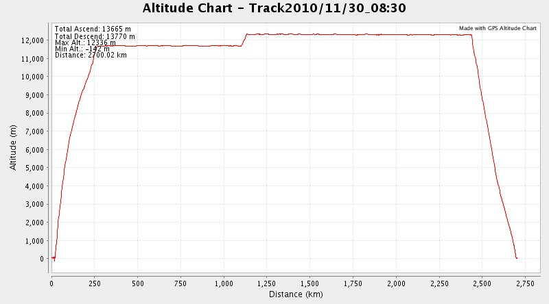 Altitude plot of MI295