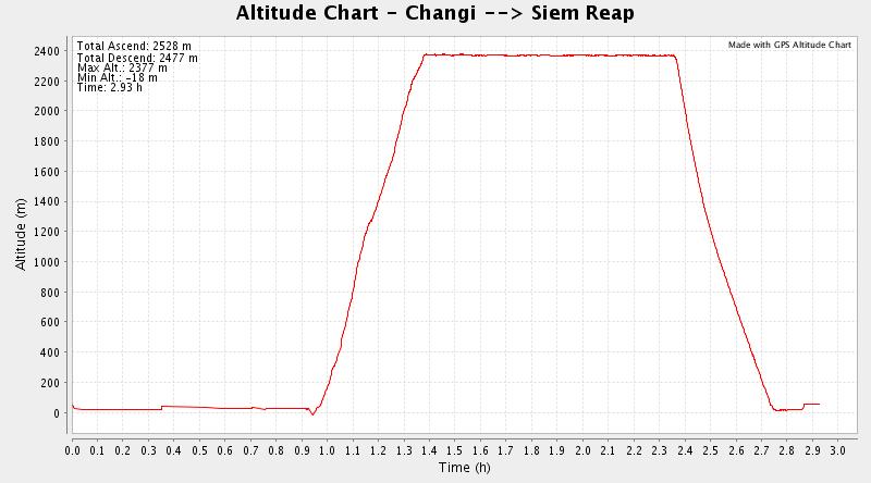 SilkAir altitude plot: SIN SRP