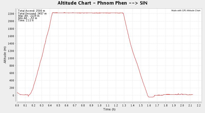 SilkAir altitude plot: Phnom Phen --> Changi