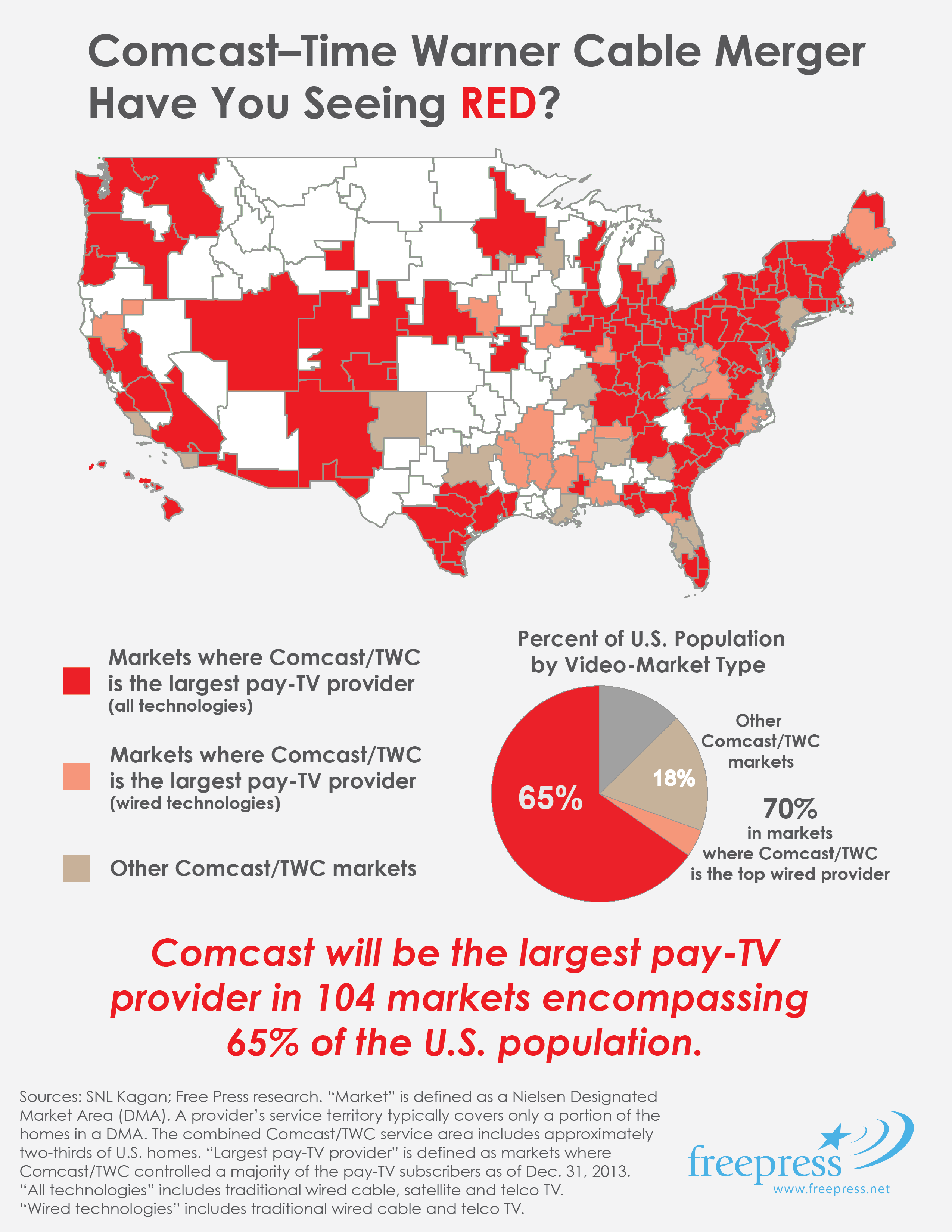 comcast markets