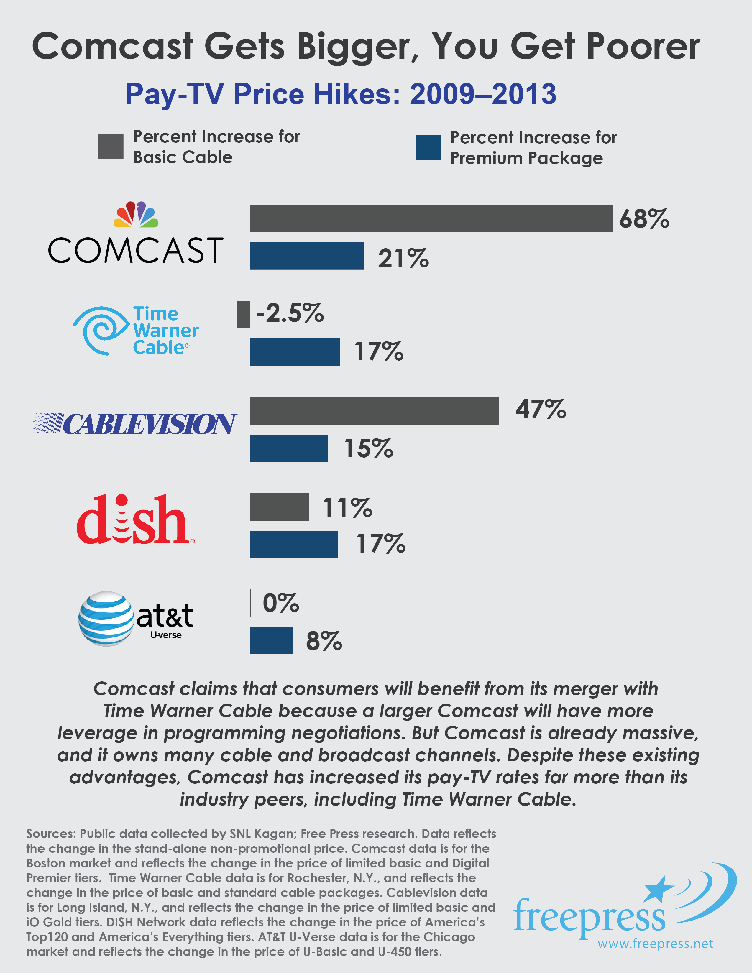 comcast price hikes