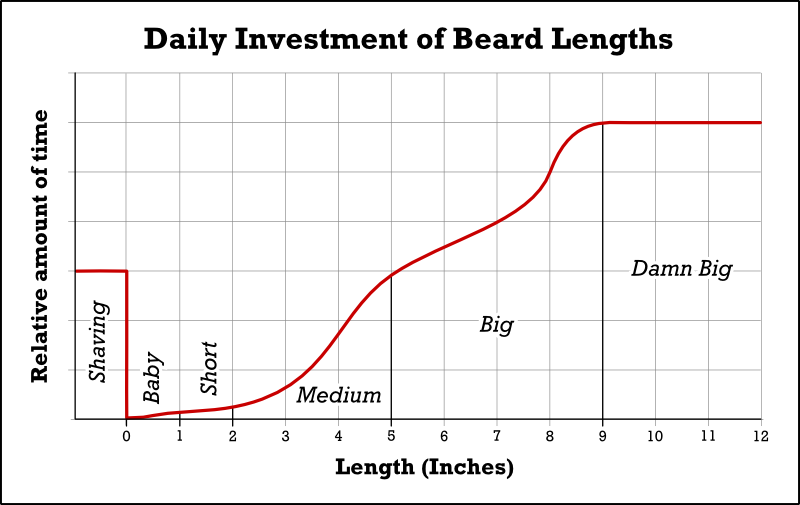 beard-maintenance-chart