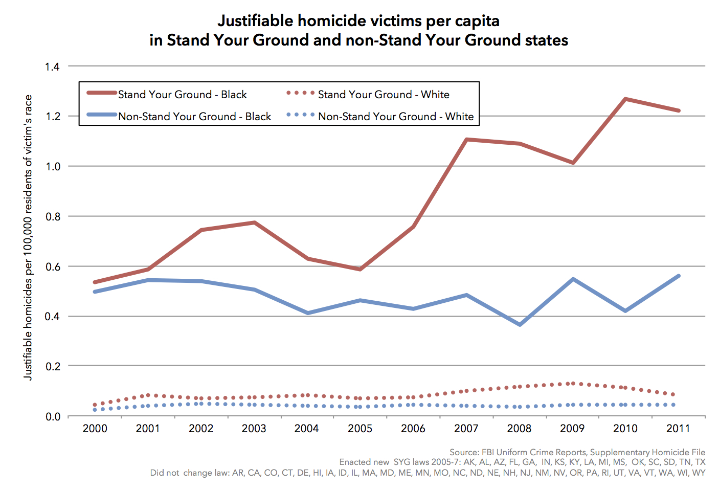 an analysis of justifiable homicide at the hands of the state [washington post database: tracking  just 582,000 prisoners were let go from state and federal  those rare justifiable homicides might include acts of self.