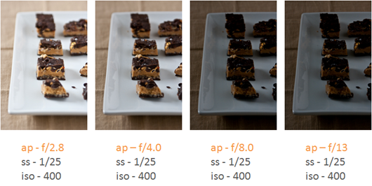 Iso Meaning Photography >> photography 101 {aperture} — Edible Perspective