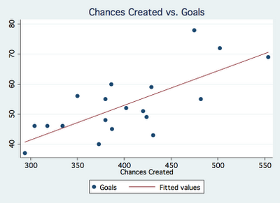 Soccer Statistically