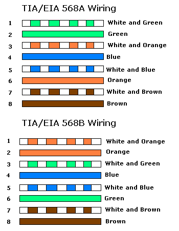 cat 5e rj11 wiring diagram good cat5 amp rj45 notes mdash www hoaglun com #14